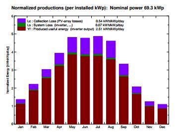 PV symulacja produkcji