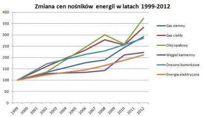 wzrost cen nosników energii
